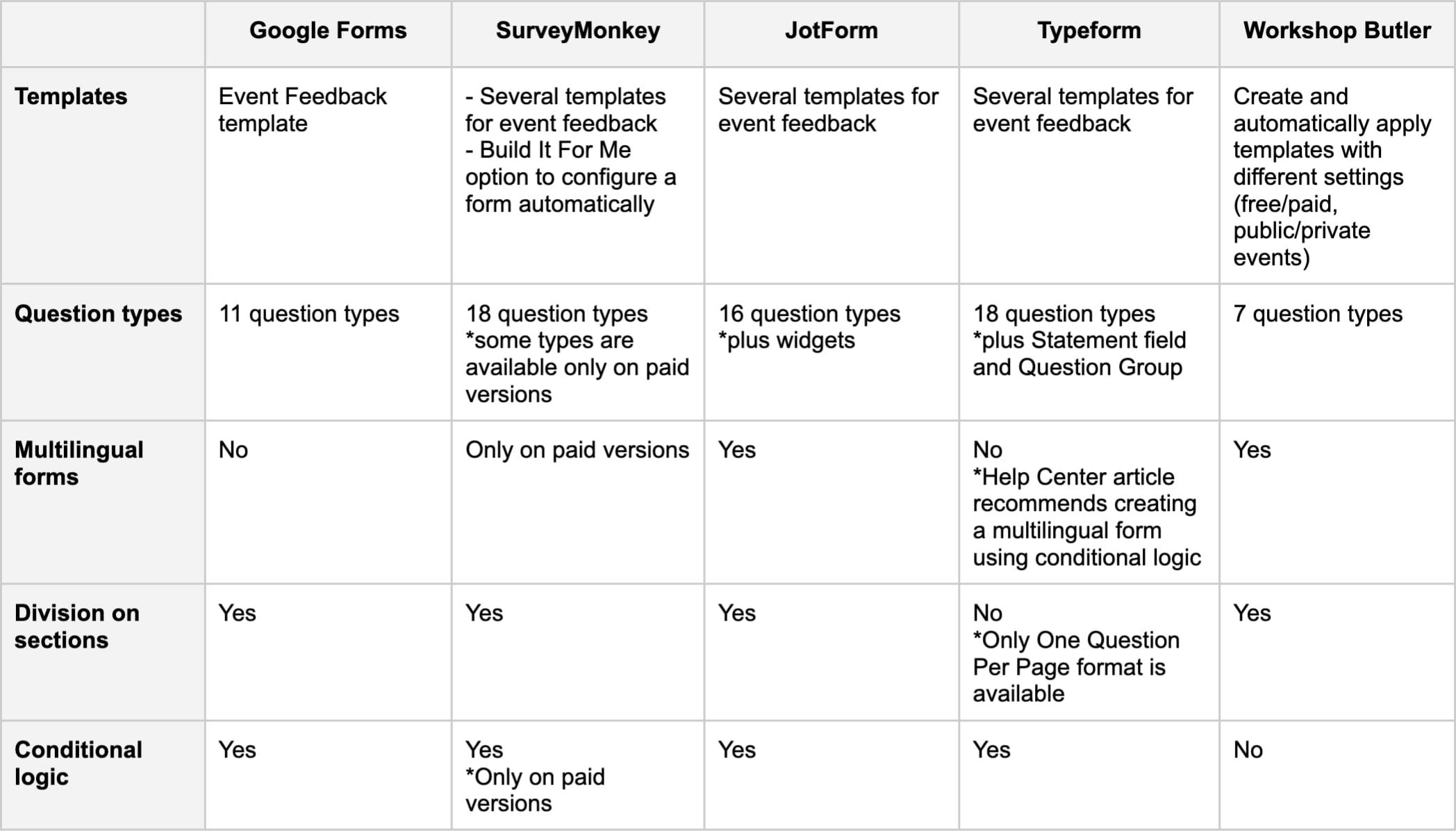 Form builder - comparison