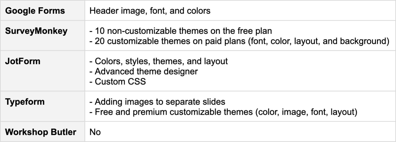 Customization - comparison
