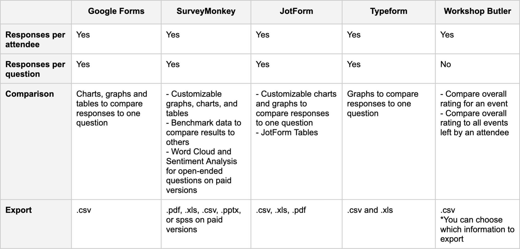 Analysis options - comparison